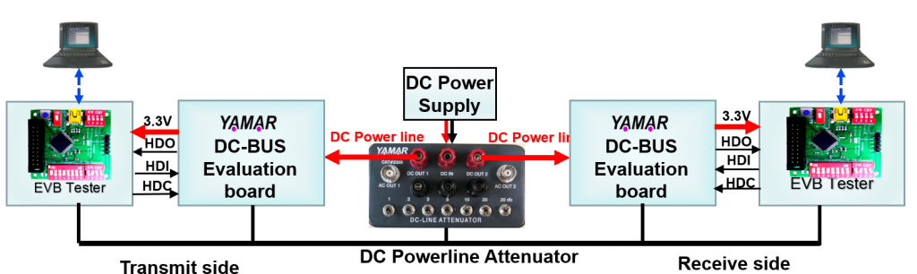 DC Power line test environment