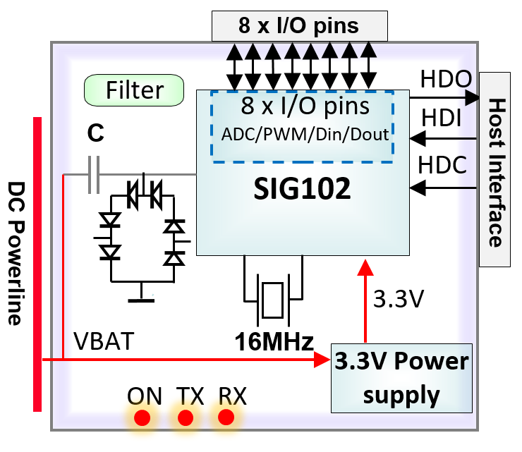 SIG102 building blocks